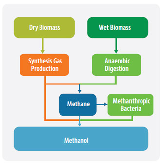 methods of methanol sythesis