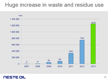 Neste Oil increase use of wastes and residues as HEFA feedstocks