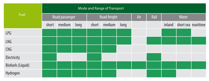 Biofuels transport modes and ranges